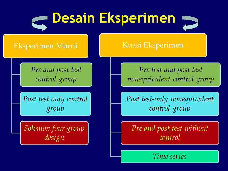 Desain Eksperimen Eksperimen Murni Pre and post test control group Post test only control group Solomon four group design Kuasi Eksperimen Pre test an