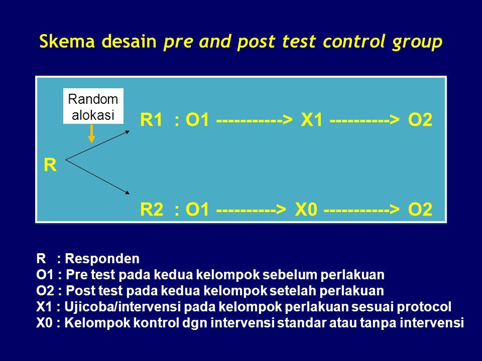 Skema desain pre and post test control group R1 : O1 -----------> X1 ----------> O2 R R2 : O1 ----------> X0 -----------> O2 R1 : O1 -----------> X1 -