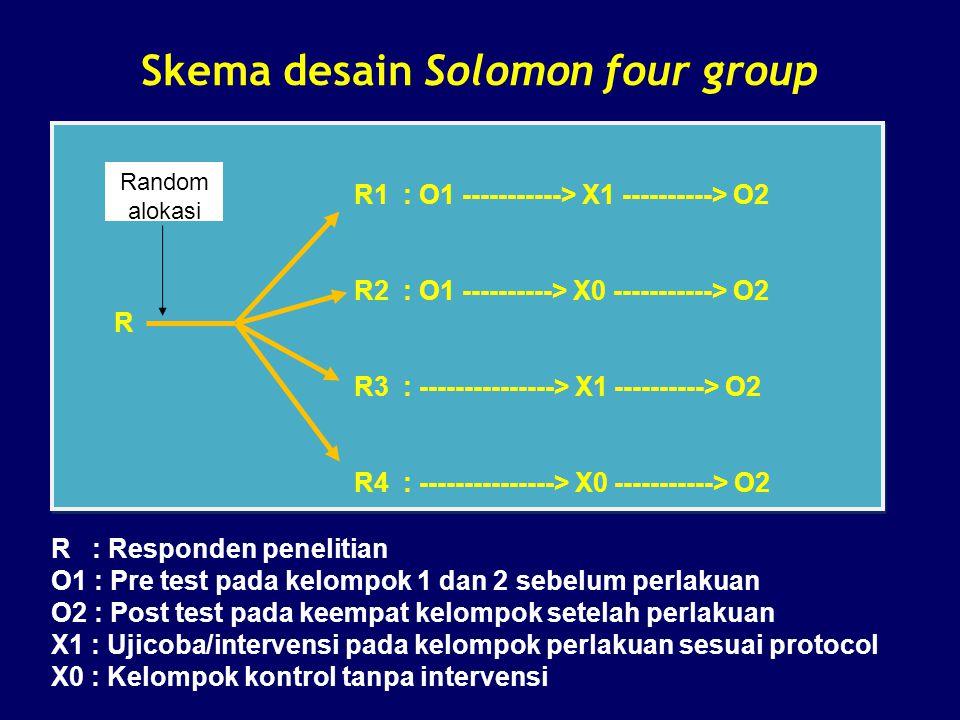 Skema desain Solomon four group R1 : O1 -----------> X1 ----------> O2 R2 : O1 ----------> X0 -----------> O2 R R3 : ---------------> X1 ----------> O