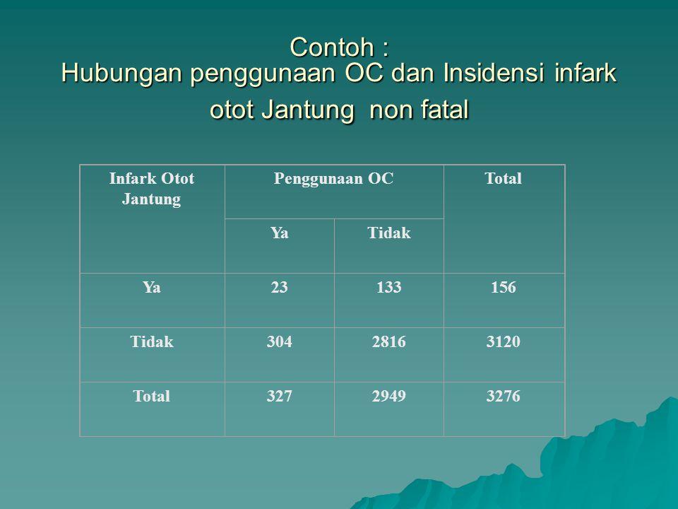 Tabel kontingensi Disease PosNeg Ekp PosabN1N1 NegcdN0N0 M1M1 M0M0 N N 1 = a + b = total jumlah terpapar N 0 = c + d = total jumlah tidak terpapar M 1 = a + c = total jumlah yang sakit M 0 = b + d = total jumlah yang tidak sakit N= a + b + c + d = total jumlah partisipan