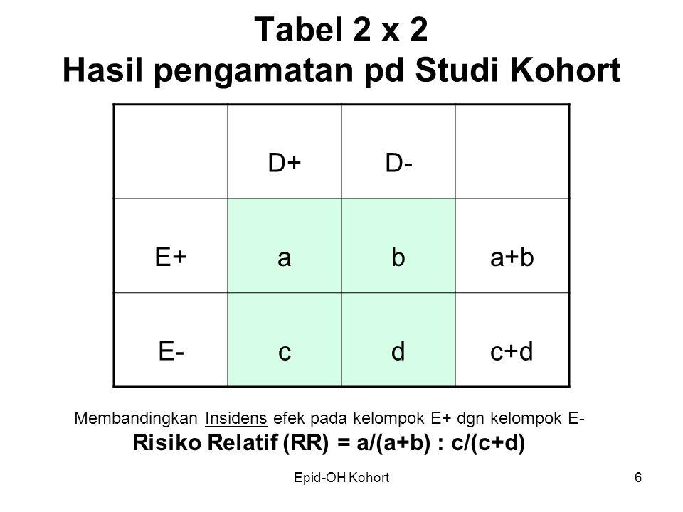 Epid-OH Kohort6 Tabel 2 x 2 Hasil pengamatan pd Studi Kohort D+D- E+aba+b E-cdc+d Membandingkan Insidens efek pada kelompok E+ dgn kelompok E- Risiko Relatif (RR) = a/(a+b) : c/(c+d)