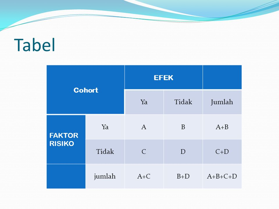 Tabel Cohort EFEK YaTidakJumlah FAKTOR RISIKO YaABA+B TidakCDC+D jumlahA+CB+DA+B+C+D