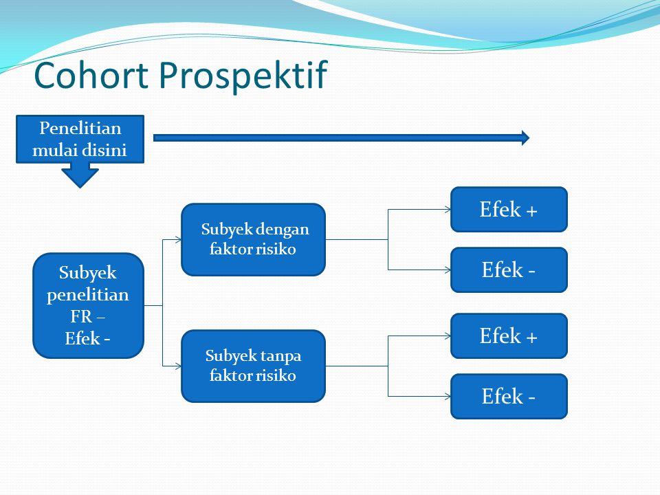 Cohort Prospektif Subyek dengan faktor risiko Efek + Efek - Subyek tanpa faktor risiko Efek + Efek - Subyek penelitian FR – Efek - Penelitian mulai di