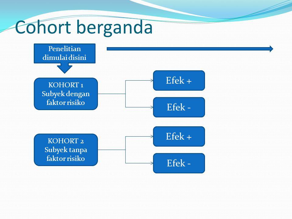 Cohort berganda KOHORT 1 Subyek dengan faktor risiko Efek + Efek - KOHORT 2 Subyek tanpa faktor risiko Efek + Efek - Penelitian dimulai disini