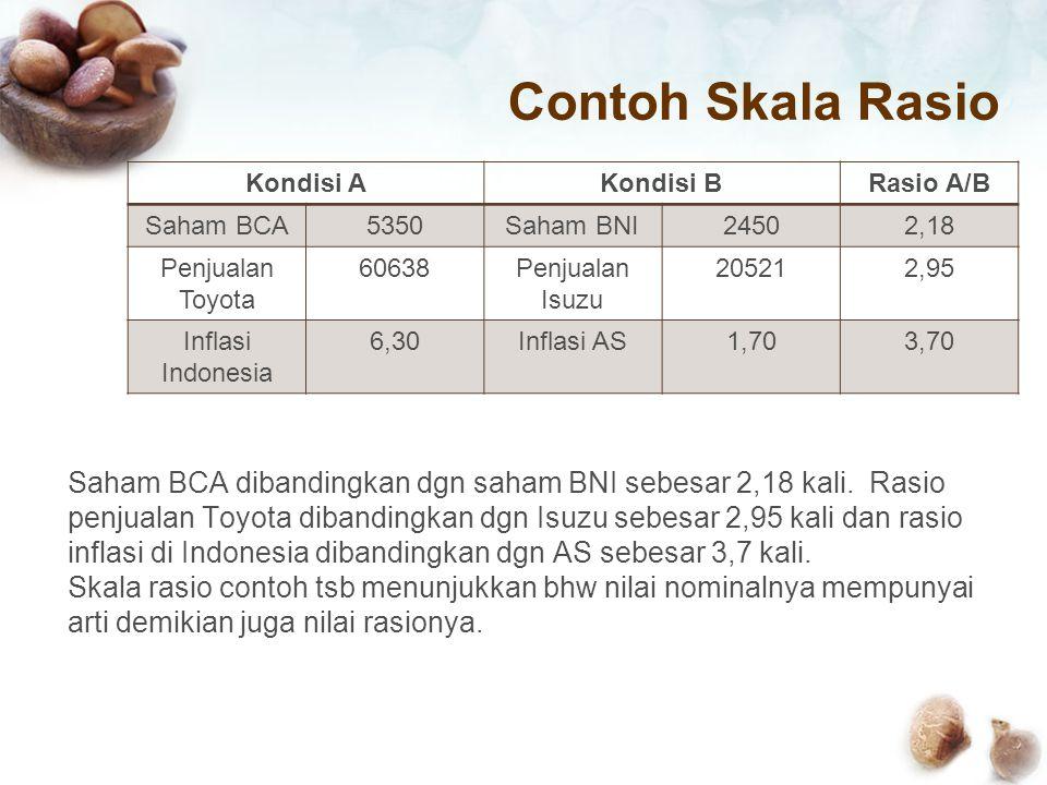 Contoh Skala Rasio Kondisi AKondisi BRasio A/B Saham BCA5350Saham BNI24502,18 Penjualan Toyota 60638Penjualan Isuzu 205212,95 Inflasi Indonesia 6,30Inflasi AS1,703,70 Saham BCA dibandingkan dgn saham BNI sebesar 2,18 kali.
