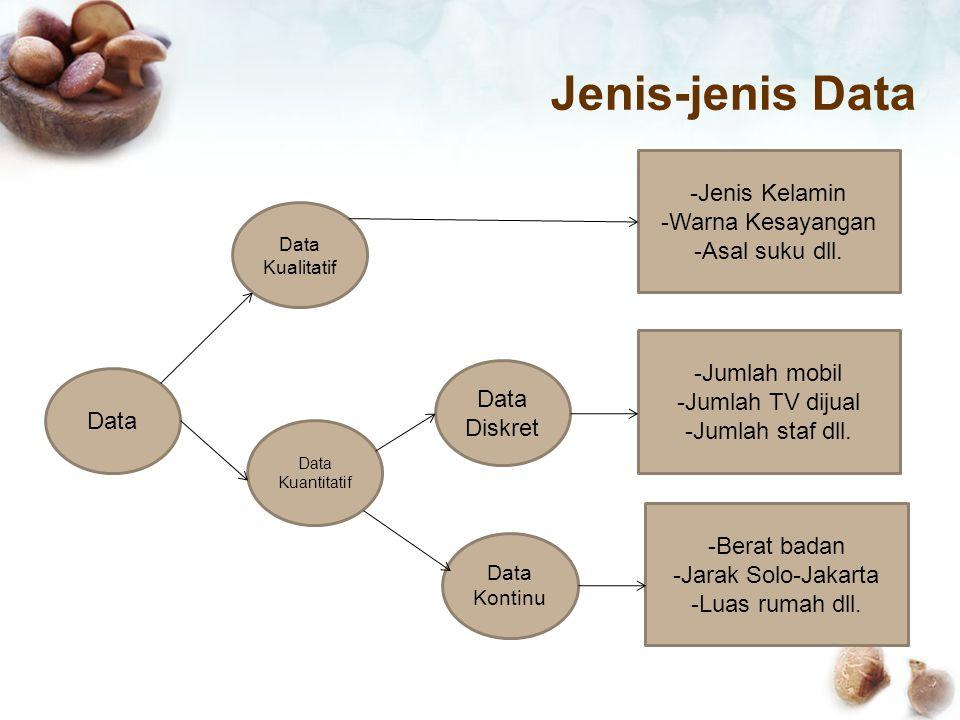 Jenis-jenis Data Data Data Kuantitatif Data Kualitatif Data Diskret Data Kontinu -Jenis Kelamin -Warna Kesayangan -Asal suku dll.