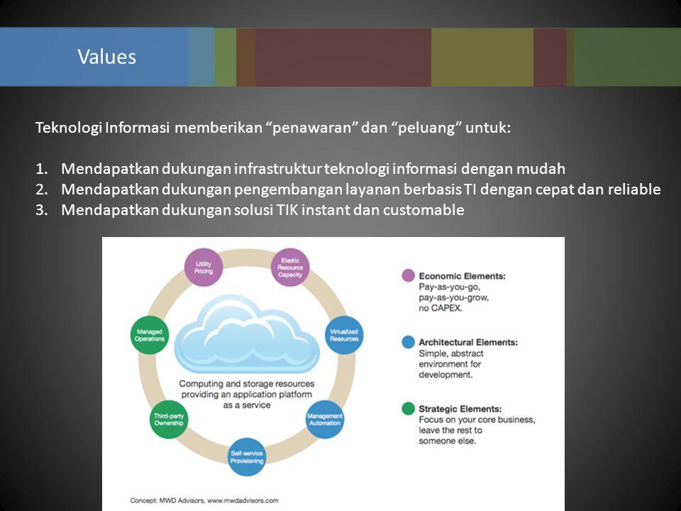 """Values Teknologi Informasi memberikan """"penawaran"""" dan """"peluang"""" untuk: 1.Mendapatkan dukungan infrastruktur teknologi informasi dengan mudah 2.Mendapa"""