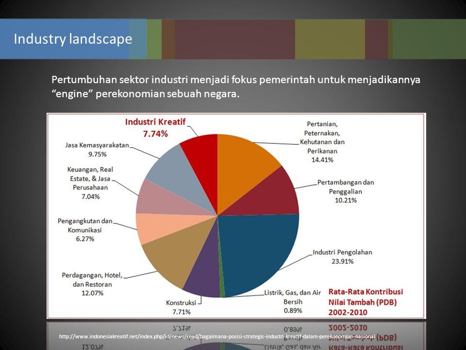 http://www.indonesiakreatif.net/index.php/id/news/read/bagaimana-posisi-strategis-industri-kreatif-dalam-perekonomian-nasional Pertumbuhan sektor indu