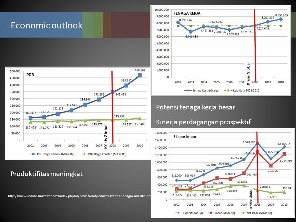 Economic outlook http://www.indonesiakreatif.net/index.php/id/news/read/industri-kreatif-sebagai-industri-antikrisis Produktifitas meningkat Potensi t