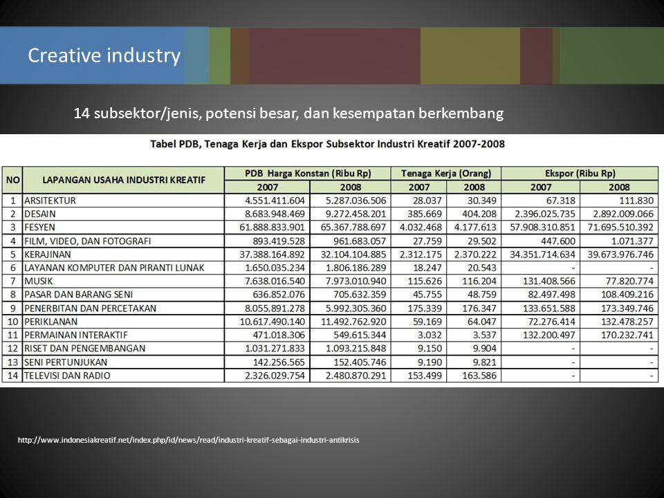 14 subsektor/jenis, potensi besar, dan kesempatan berkembang Creative industry http://www.indonesiakreatif.net/index.php/id/news/read/industri-kreatif