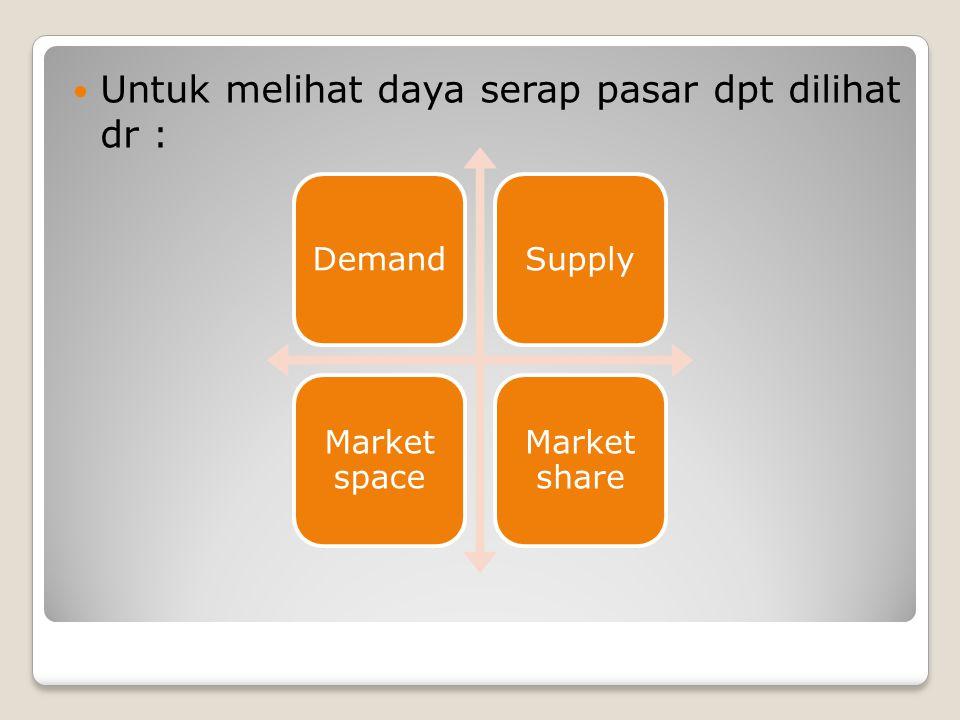 Untuk melihat daya serap pasar dpt dilihat dr : DemandSupply Market space Market share