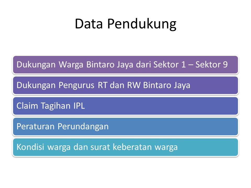 Data Pendukung Dukungan Warga Bintaro Jaya dari Sektor 1 – Sektor 9Dukungan Pengurus RT dan RW Bintaro JayaClaim Tagihan IPLPeraturan PerundanganKondi