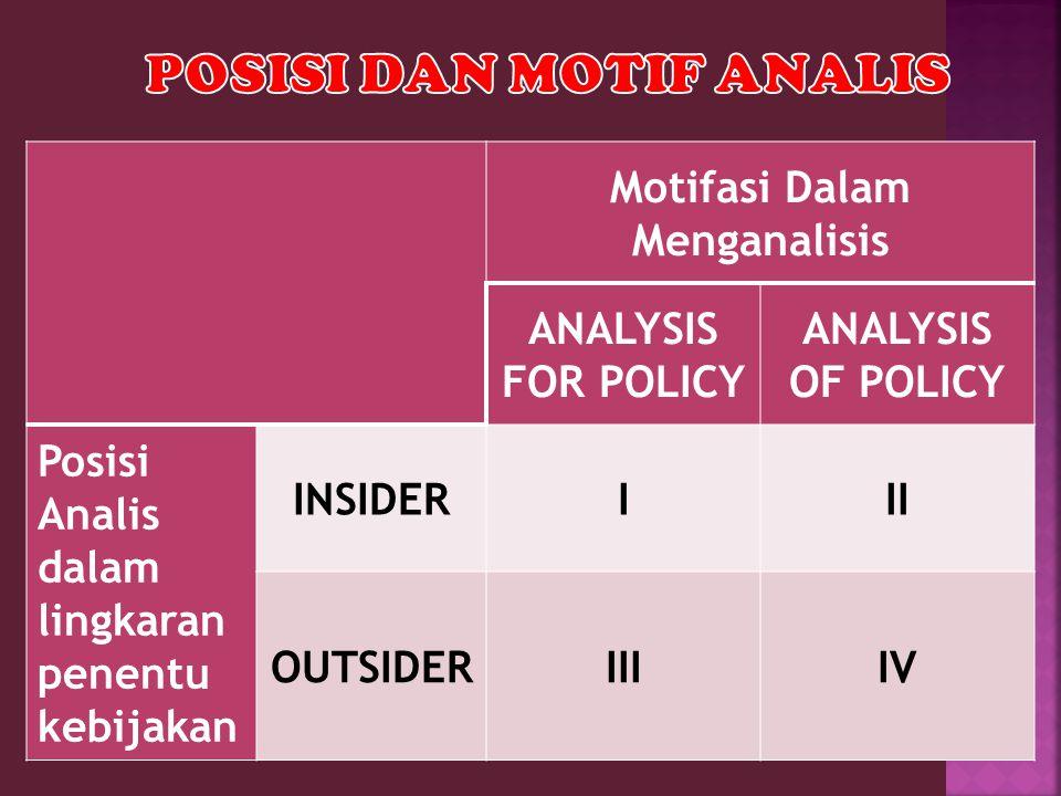 Motifasi Dalam Menganalisis ANALYSIS FOR POLICY ANALYSIS OF POLICY Posisi Analis dalam lingkaran penentu kebijakan INSIDERIII OUTSIDERIIIIV