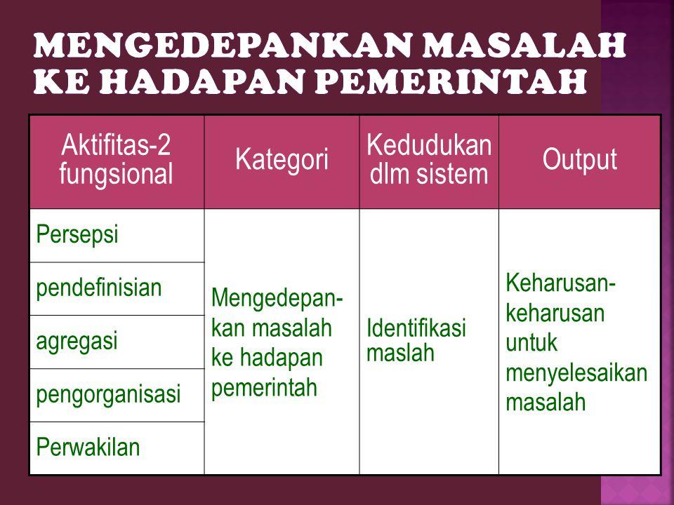 Masalah privat Masalah publik Issue kebijakan Agenda sistemik Agenda institusional