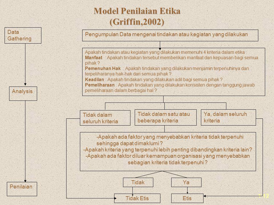 1-12 Model Penilaian Etika (Griffin,2002) Data Gathering Analysis Pengumpulan Data mengenai tindakan atau kegiatan yang dilakukan Apakah tindakan atau kegiatan yang dilakukan memenuhi 4 kriteria dalam etika : Manfaat : Apakah tindakan tersebut memberikan manfaat dan kepuasan bagi semua pihak .