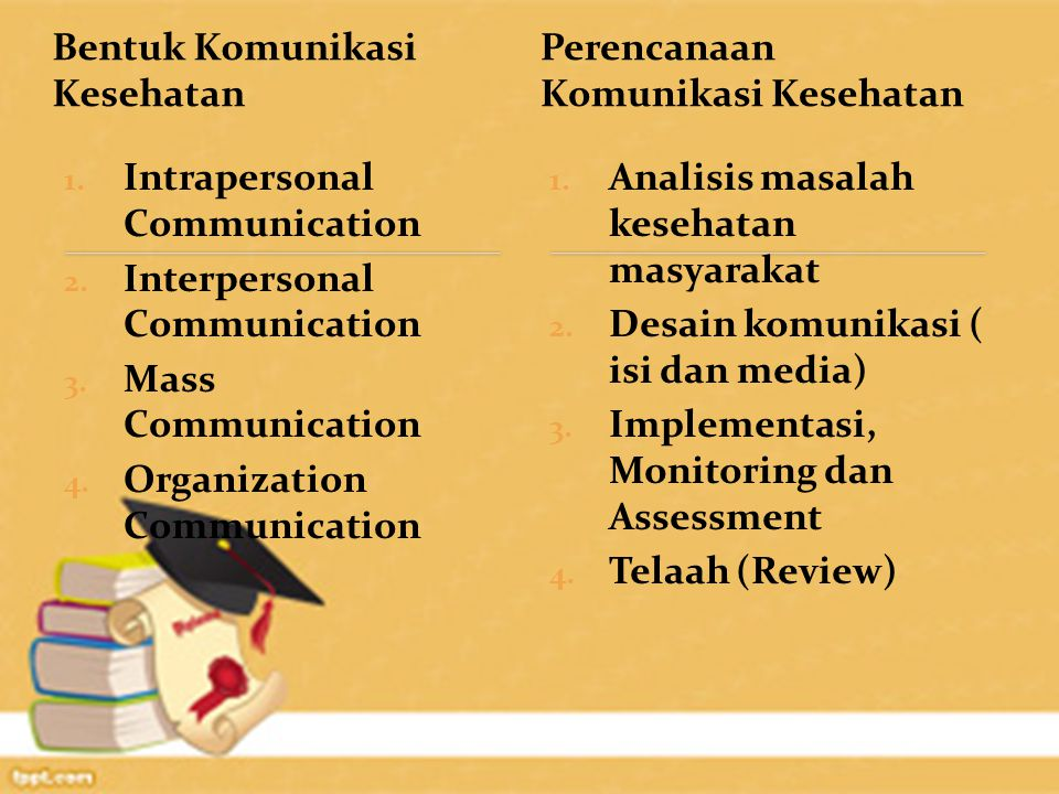 Bentuk Komunikasi Kesehatan 1. Intrapersonal Communication 2.