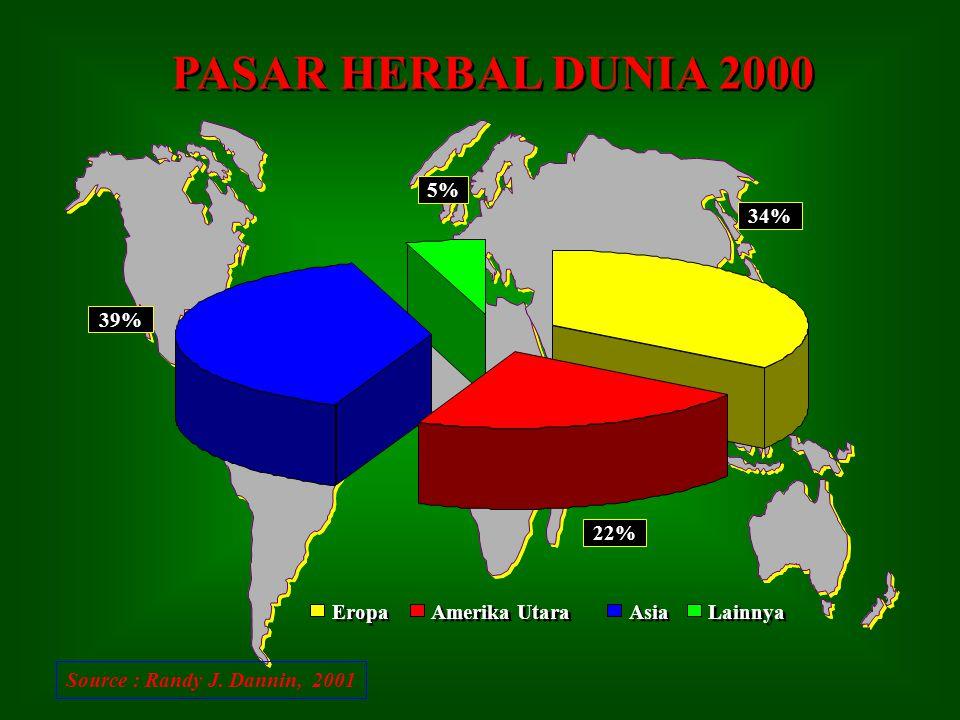 POSISI OBAT BAHAN ALAM DI TINGKAT GLOBAL POSISI OBAT BAHAN ALAM DI TINGKAT GLOBAL Penggunaan obat tradisional (obat herbal)di tingkat global terus men