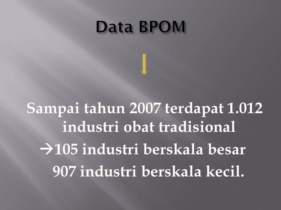 Sampai tahun 2007 terdapat 1.012 industri obat tradisional  105 industri berskala besar 907 industri berskala kecil.
