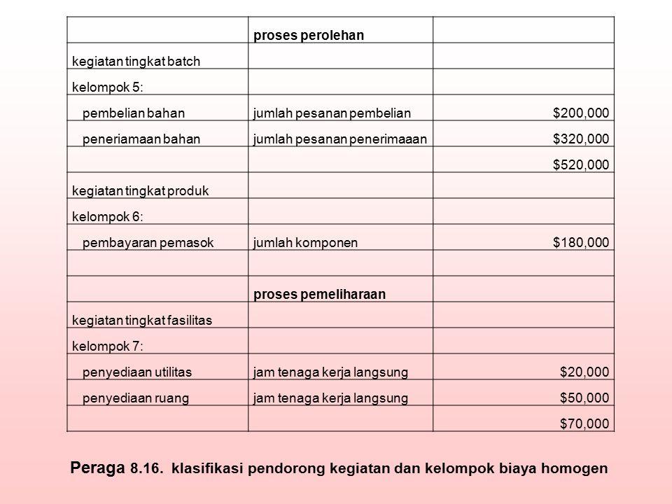 proses perolehan kegiatan tingkat batch kelompok 5: pembelian bahanjumlah pesanan pembelian$200,000 peneriamaan bahanjumlah pesanan penerimaaan$320,00