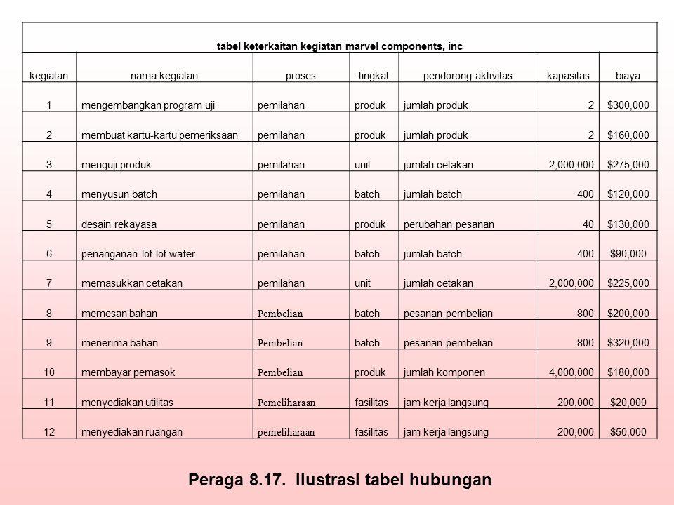 tabel keterkaitan kegiatan marvel components, inc kegiatannama kegiatanprosestingkatpendorong aktivitaskapasitasbiaya 1mengembangkan program ujipemila