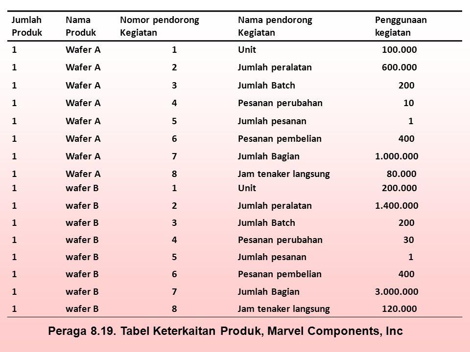 Jumlah Produk Nama Produk Nomor pendorong Kegiatan Nama pendorong Kegiatan Penggunaan kegiatan 1Wafer A1Unit 100.000 1Wafer A2Jumlah peralatan 600.000