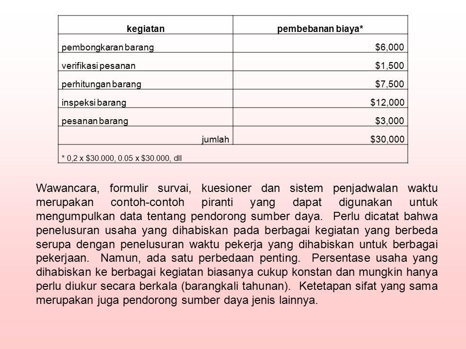 kegiatanpembebanan biaya* pembongkaran barang$6,000 verifikasi pesanan$1,500 perhitungan barang$7,500 inspeksi barang$12,000 pesanan barang$3,000 juml
