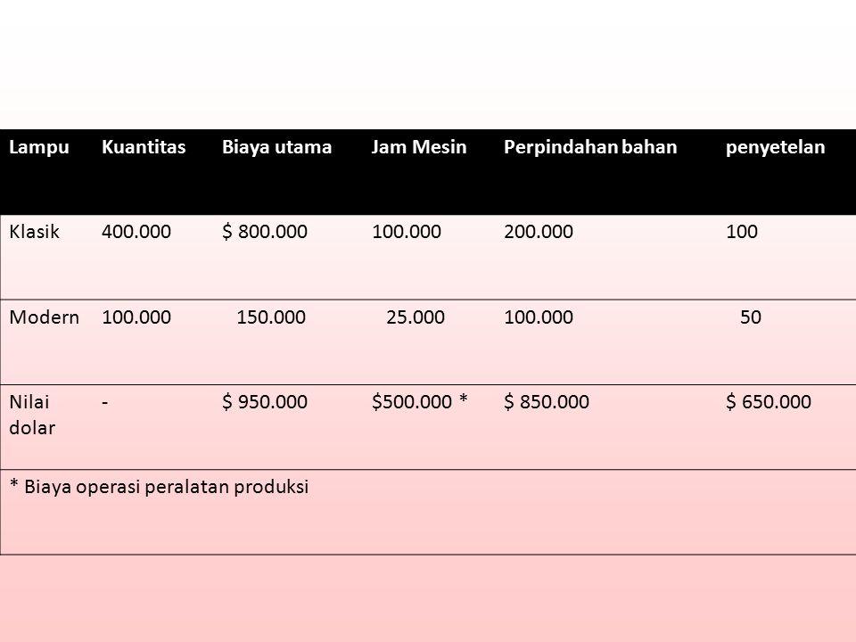 LampuKuantitasBiaya utamaJam MesinPerpindahan bahanpenyetelan Klasik400.000$ 800.000100.000200.000100 Modern100.000 150.000 25.000100.000 50 Nilai dol