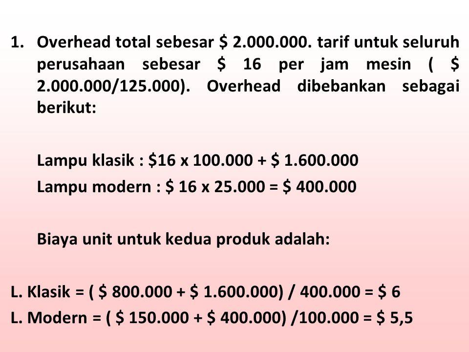 1.Overhead total sebesar $ 2.000.000. tarif untuk seluruh perusahaan sebesar $ 16 per jam mesin ( $ 2.000.000/125.000). Overhead dibebankan sebagai be