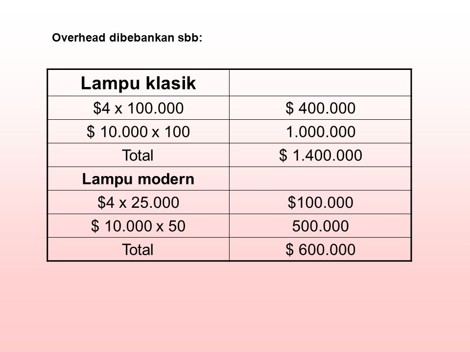 Lampu klasik $4 x 100.000$ 400.000 $ 10.000 x 1001.000.000 Total$ 1.400.000 Lampu modern $4 x 25.000$100.000 $ 10.000 x 50500.000 Total$ 600.000 Overh