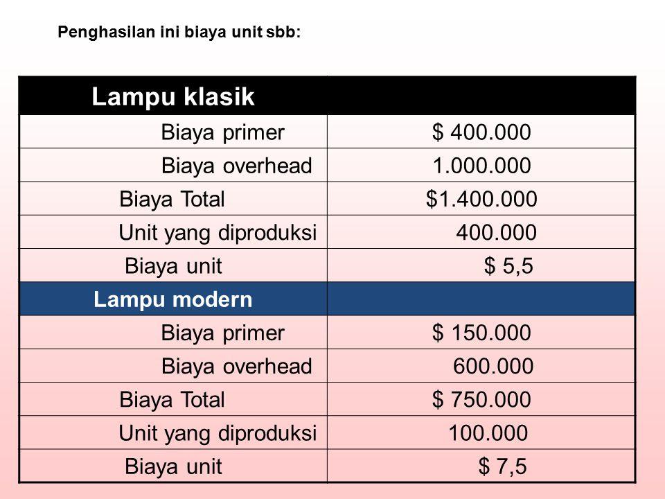 Lampu klasik Biaya primer$ 400.000 Biaya overhead1.000.000 Biaya Total$1.400.000 Unit yang diproduksi 400.000 Biaya unit $ 5,5 Lampu modern Biaya prim