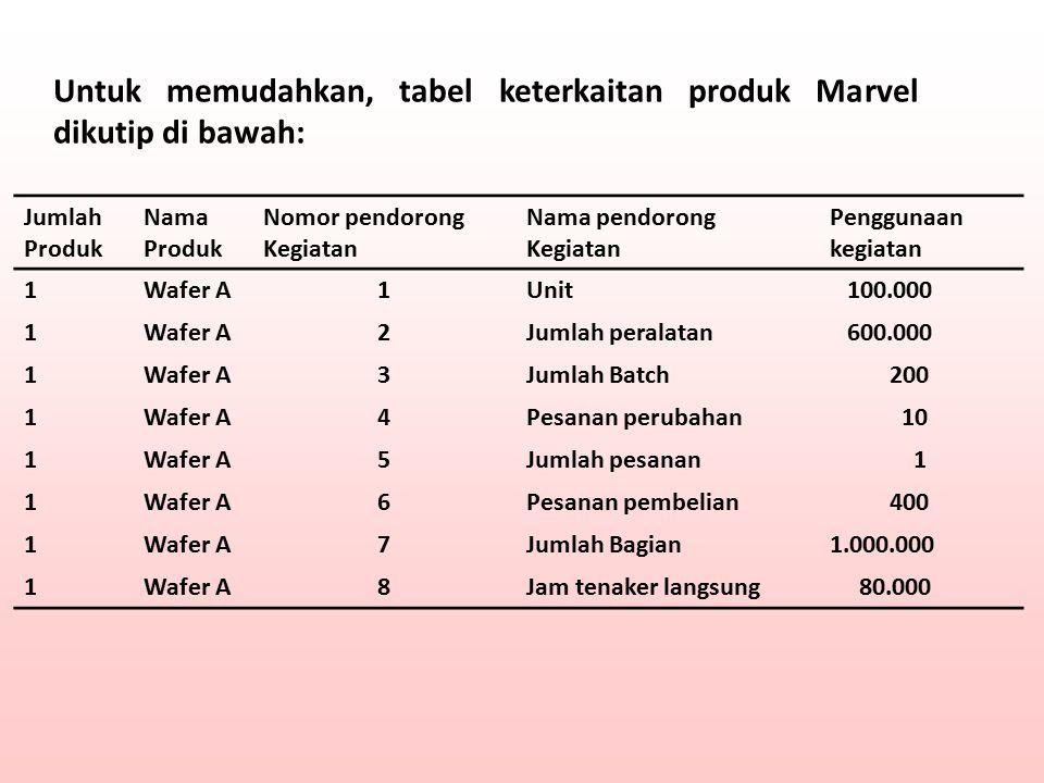 Untuk memudahkan, tabel keterkaitan produk Marvel dikutip di bawah: Jumlah Produk Nama Produk Nomor pendorong Kegiatan Nama pendorong Kegiatan Penggun
