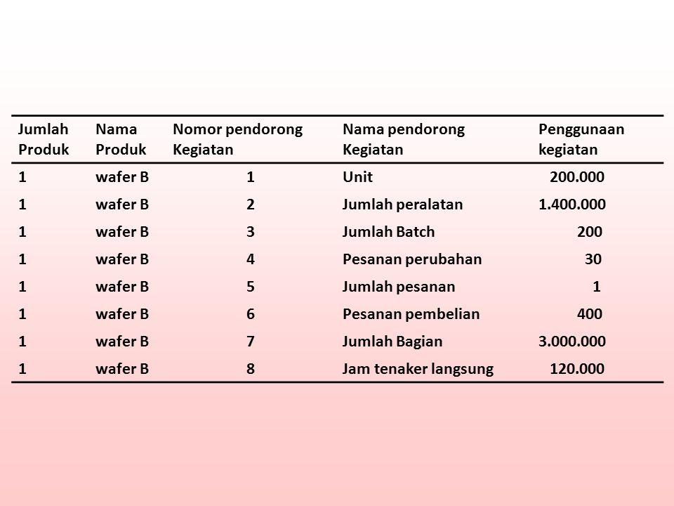 Jumlah Produk Nama Produk Nomor pendorong Kegiatan Nama pendorong Kegiatan Penggunaan kegiatan 1wafer B1Unit 200.000 1wafer B2Jumlah peralatan1.400.00