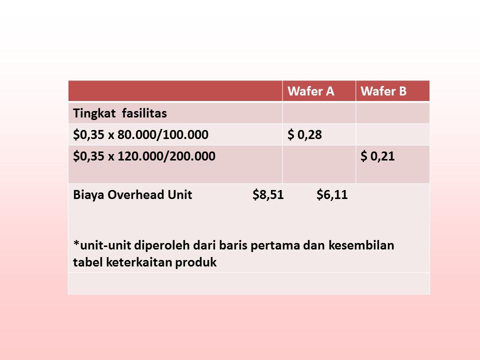 Wafer AWafer B Tingkat fasilitas $0,35 x 80.000/100.000$ 0,28 $0,35 x 120.000/200.000$ 0,21 Biaya Overhead Unit $8,51 $6,11 *unit-unit diperoleh dari