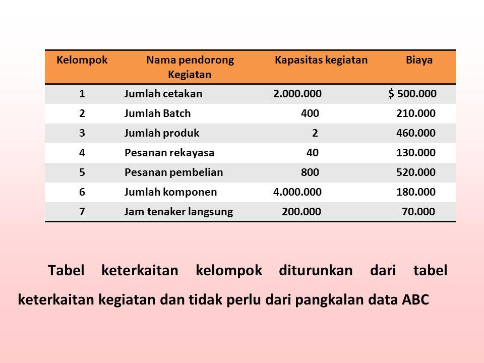 KelompokNama pendorong Kegiatan Kapasitas kegiatanBiaya 1Jumlah cetakan 2.000.000$ 500.000 2Jumlah Batch 400 210.000 3Jumlah produk 2 460.000 4Pesanan