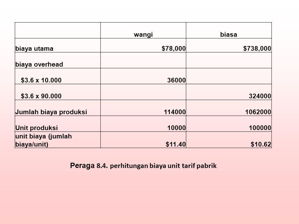 wangibiasa biaya utama$78,000$738,000 biaya overhead $3.6 x 10.00036000 $3.6 x 90.000 324000 Jumlah biaya produksi1140001062000 Unit produksi100001000