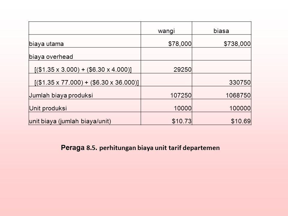 wangibiasa biaya utama$78,000$738,000 biaya overhead [($1.35 x 3.000) + ($6.30 x 4.000)]29250 [($1.35 x 77.000) + ($6.30 x 36.000)] 330750 Jumlah biay