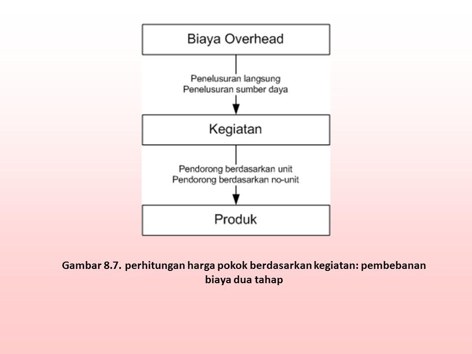 Gambar 8.7. perhitungan harga pokok berdasarkan kegiatan: pembebanan biaya dua tahap