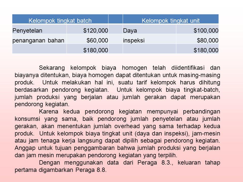 Kelompok tingkat batchKelompok tingkat unit Penyetelan$120,000Daya$100,000 penanganan bahan$60,000inspeksi$80,000 $180,000 Sekarang kelompok biaya hom