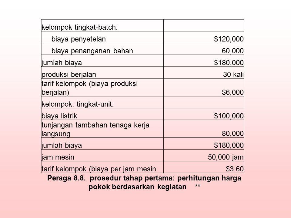 kelompok tingkat-batch: biaya penyetelan$120,000 biaya penanganan bahan60,000 jumlah biaya$180,000 produksi berjalan30 kali tarif kelompok (biaya prod