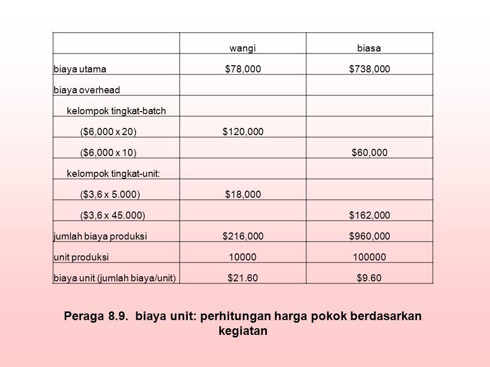wangibiasa biaya utama$78,000$738,000 biaya overhead kelompok tingkat-batch ($6,000 x 20)$120,000 ($6,000 x 10)$60,000 kelompok tingkat-unit: ($3,6 x