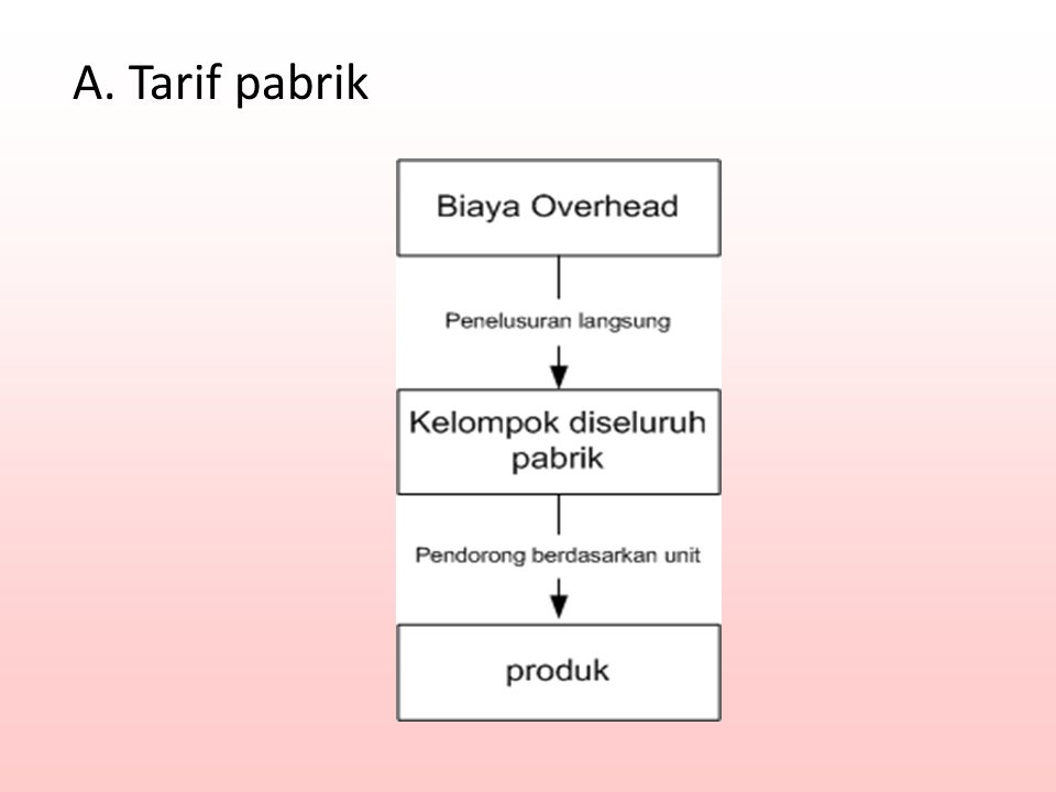 A. Tarif pabrik