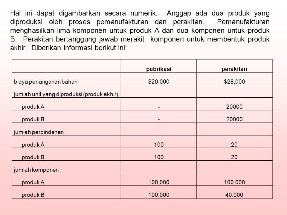 pabrikasiperakitan biaya penanganan bahan$20,000$28,000 jumlah unit yang diproduksi (produk akhir) produk A-20000 produk B-20000 jumlah perpindahan pr