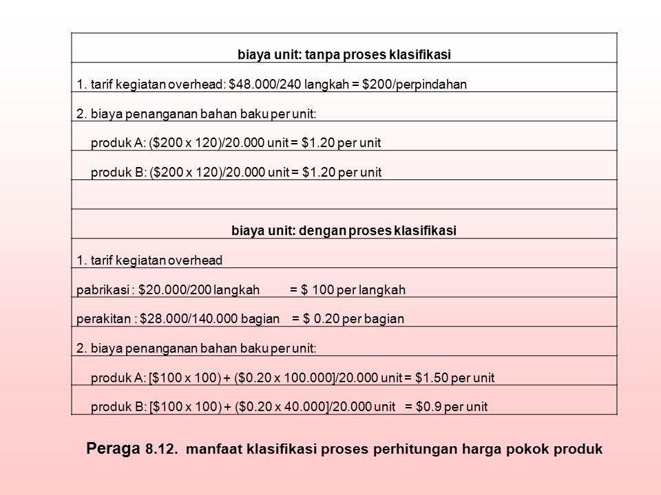 biaya unit: tanpa proses klasifikasi 1. tarif kegiatan overhead: $48.000/240 langkah = $200/perpindahan 2. biaya penanganan bahan baku per unit: produ