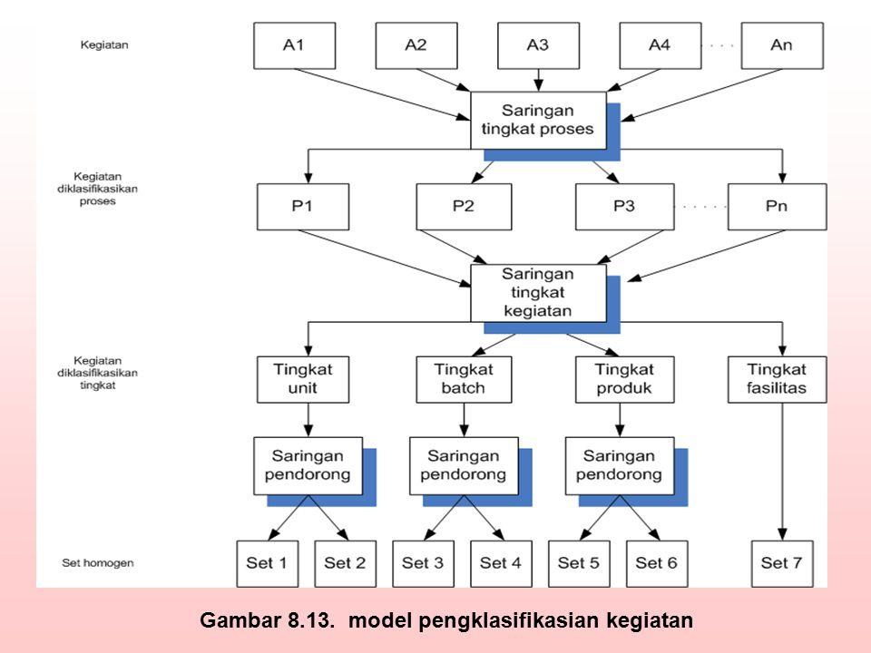 Gambar 8.13. model pengklasifikasian kegiatan