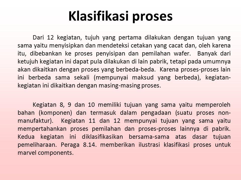 Klasifikasi proses Dari 12 kegiatan, tujuh yang pertama dilakukan dengan tujuan yang sama yaitu menyisipkan dan mendeteksi cetakan yang cacat dan, ole