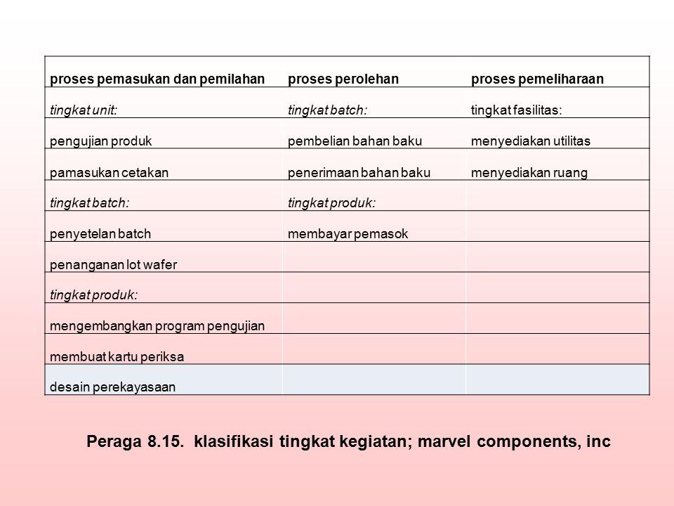 proses pemasukan dan pemilahanproses perolehanproses pemeliharaan tingkat unit:tingkat batch:tingkat fasilitas: pengujian produkpembelian bahan bakume