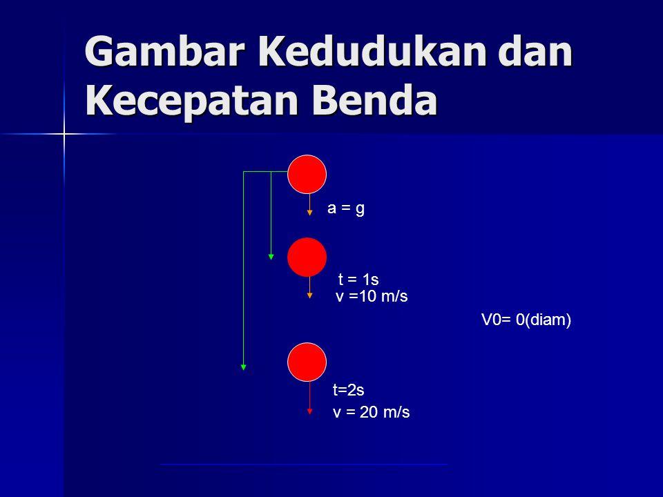 Gambar Kedudukan dan Kecepatan Benda V0= 0(diam) a = g t = 1s v =10 m/s t=2s v = 20 m/s