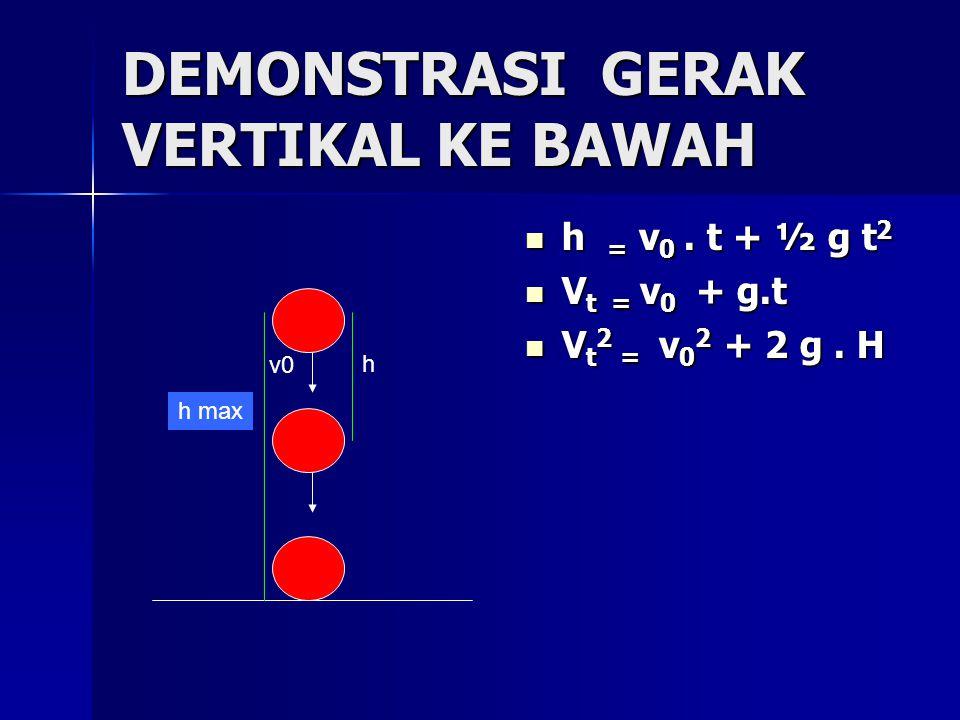 DEMONSTRASI GERAK VERTIKAL KE BAWAH h = v 0. t + ½ g t 2 h = v 0. t + ½ g t 2 V t = v 0 + g.t V t = v 0 + g.t V t 2 = v 0 2 + 2 g. H V t 2 = v 0 2 + 2