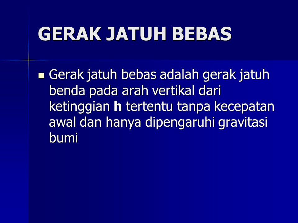 Demonstrasi Gerak Jatuh Bebas V0 = 0 hhhh = ½ g t2 VVVVt = g.t VVVVt2 = 2 g h VVVVt = = = = (2 g h )1/2 h max V0 = 0 h