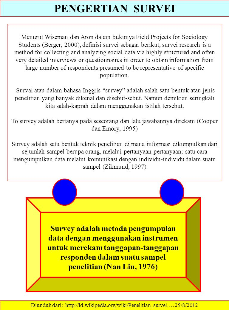 PENGERTIAN SURVEI Menurut Wiseman dan Aron dalam bukunya Field Projects for Sociology Students (Berger, 2000), definisi survei sebagai berikut, survei research is a method for collecting and analyzing social data via highly structured and often very detailed interviews or questionnaires in order to obtain information from large number of respondents presumed to be representative of specific population.